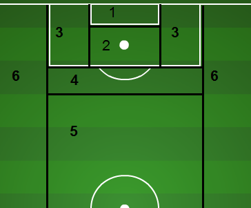 scoring-areas-of-field.png