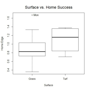 Surface vs. Home success