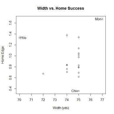 Width vs. Home success