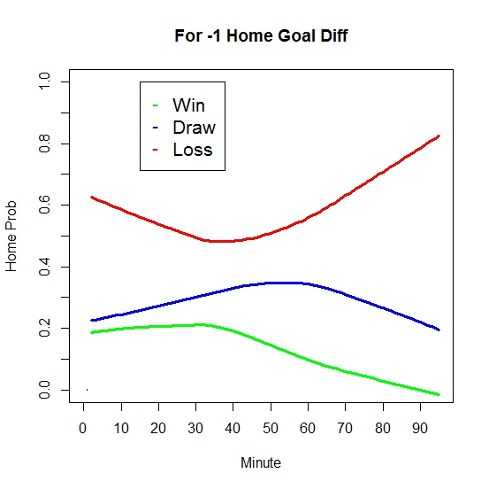 Minus One Goal Diff Win Expectancy (thru 6-8-13)