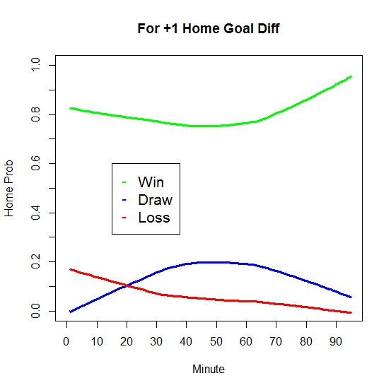 Plus One Goal Diff Win Expectancy (thru 6-8-13)