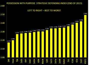 PWP STRATEGIC DEFENDING INDEX END OF 2013