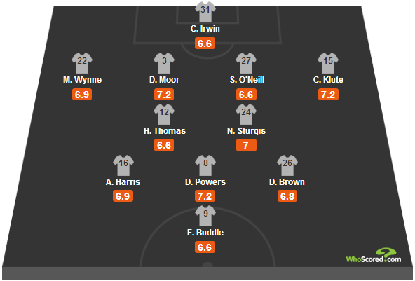 Colorado Rapids 2013 Formation - 2014-02-24