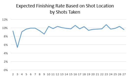 Predicting Goals Scored using the Binomial Distribution
