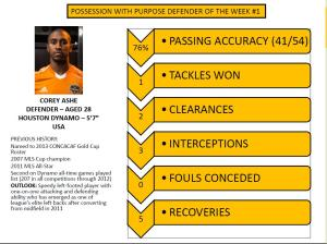 HOUSTON DYNAMO PWP INDIVIDUAL DEFENDING PLAYER OF THE WEEK 2 2014