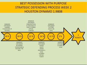 HOUSTON DYNAMO PWP STRATEGIC DEFENDING PROCESS OF THE WEEK 2 2104