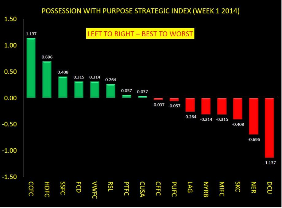 POSSESSION WITH PURPOSE STRATEGIC COMPOSITE INDEX WEEK 1 RESULTS