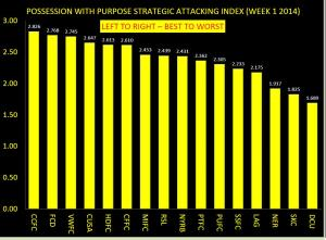 PWP STRATEGIC ATTACKING INDEX WEEK 1 2014