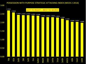PWP STRATEGIC ATTACKING INDEX WEEK 2 2014