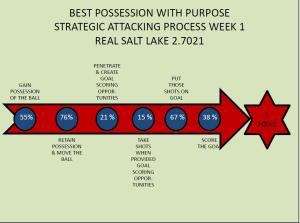 REAL SALT LAKE PWP STRATEGIC ATTACKING PROCESS WEEK 2 2014
