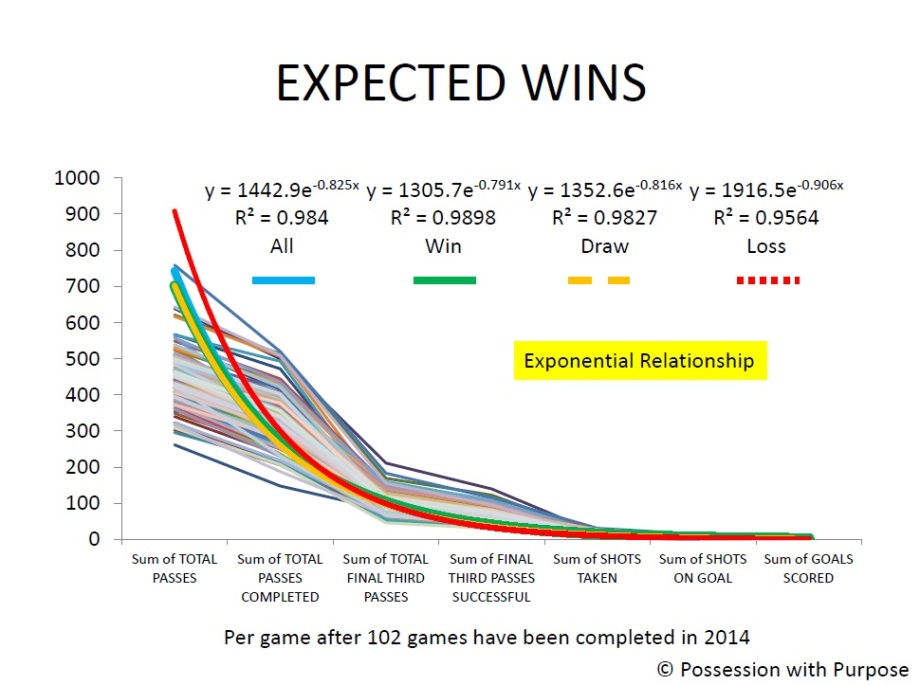 Expected Wins PWP Data Points Correlations