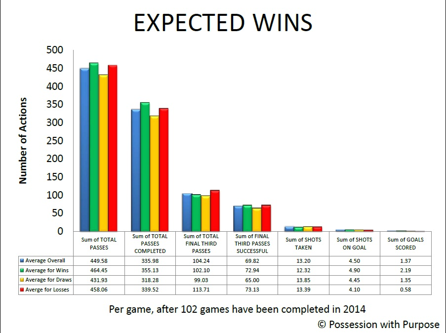 Expected Wins PWP Data Points