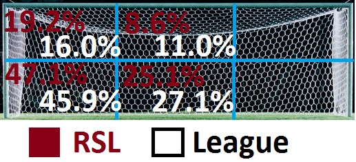 Placement Distribution - RSL vs. League
