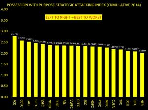 PWP ATTACKING INDEX CUMULATIVE THROUGH WEEK 5 2014