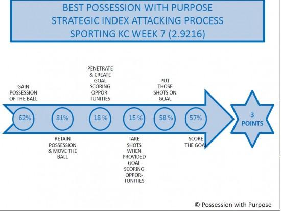 PWP Attacking Process Sporting KC Week 7