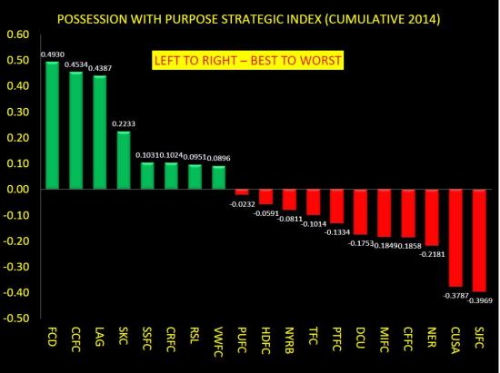 PWP COMPOSITE INDEX CUMULATIVE THROUGH WEEK 5 2014