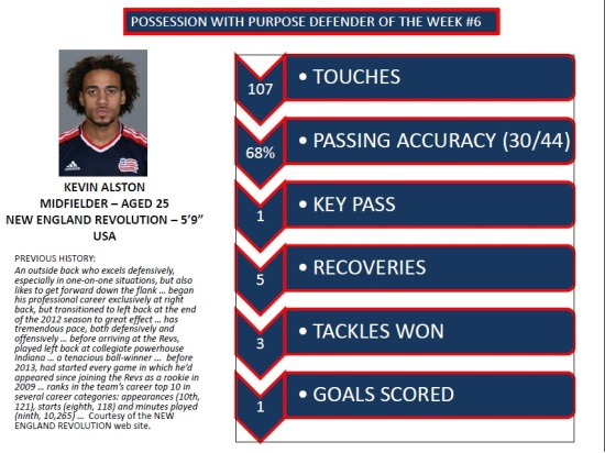 PWP Defending Player of the Week 6