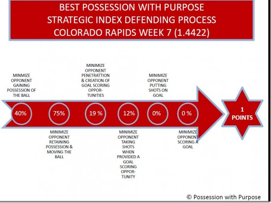 PWP Defending Process Colorado Week 7