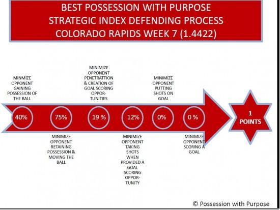 PWP Defending Process Colorado Week 7