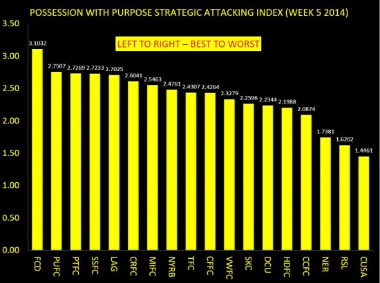 PWP STRATEGIC ATTACKING INDEX WEEK 5 ONLY
