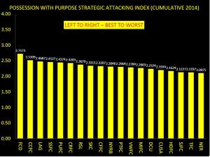 PWP Strategic Composite Attacking Index Cumulative to Week 6