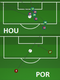 Second Half Shot chart - HOUvPOR - April 2014