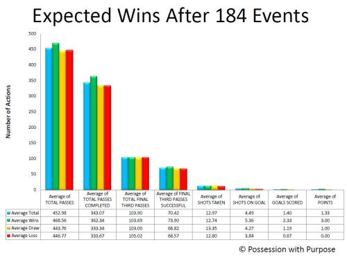 Expected Wins 2 Averages
