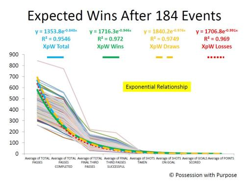 Expected Wins 2 Trend-lines
