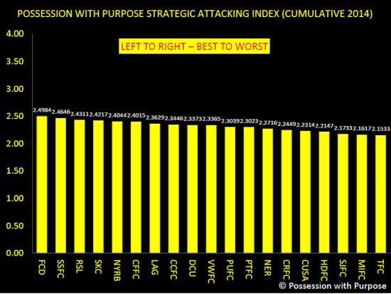 PWP ATTACKING INDEX THROUGH WEEK 10