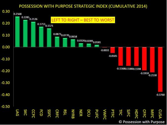 PWP Cumulative Composite Index through Week 10