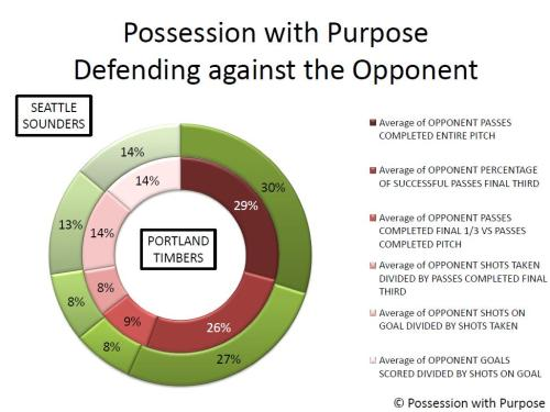 PWP Doughnut Diagram Week 11 SSFC v PTFC